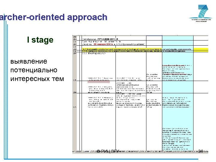 archer-oriented approach I stage выявление потенциально интересных тем © РИЦ ВГУ 36