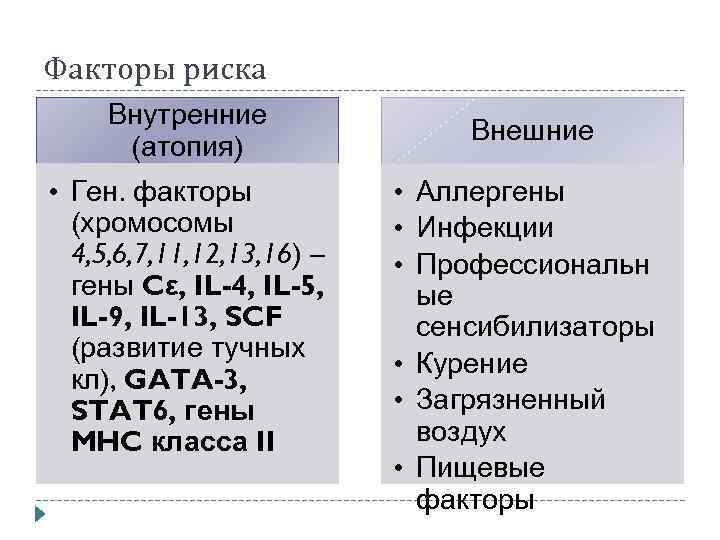 Факторы риска Внутренние (атопия) • Ген. факторы (хромосомы 4, 5, 6, 7, 11, 12,