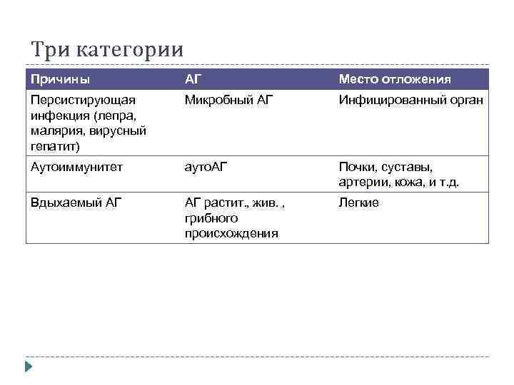 Три категории Причины АГ Место отложения Персистирующая инфекция (лепра, малярия, вирусный гепатит) Микробный АГ