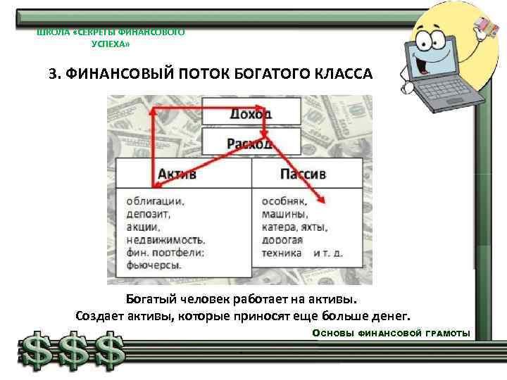 ШКОЛА «СЕКРЕТЫ ФИНАНСОВОГО УСПЕХА» 3. ФИНАНСОВЫЙ ПОТОК БОГАТОГО КЛАССА Богатый человек работает на активы.