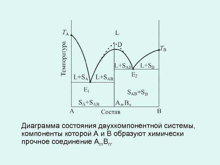 Диаграмма состояния двухкомпонентной системы, компоненты которой А и В образуют химически прочное соединение Аm.