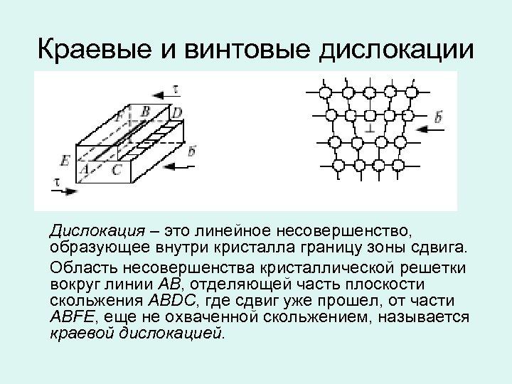 Краевые и винтовые дислокации Дислокация – это линейное несовершенство, образующее внутри кристалла границу зоны