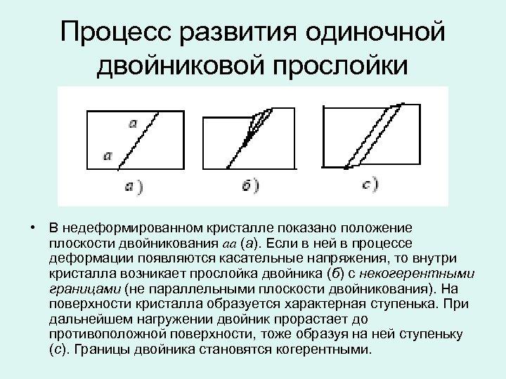 Процесс развития одиночной двойниковой прослойки • В недеформированном кристалле показано положение плоскости двойникования аа