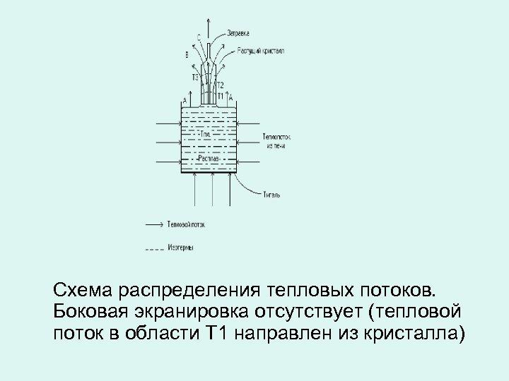 Схема распределения тепловых потоков. Боковая экранировка отсутствует (тепловой поток в области Т 1 направлен