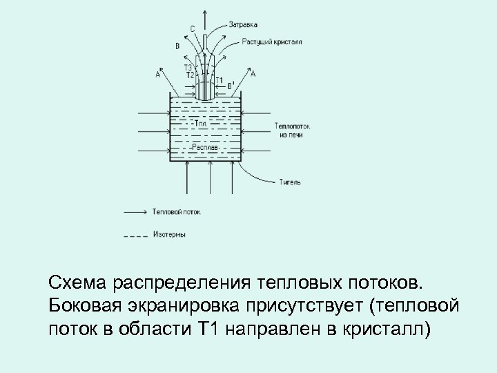 Схема распределения тепловых потоков. Боковая экранировка присутствует (тепловой поток в области Т 1 направлен