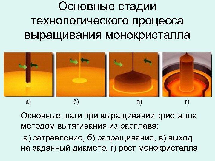 Основные стадии технологического процесса выращивания монокристалла Основные шаги при выращивании кристалла методом вытягивания из