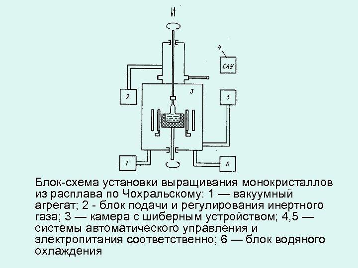 Блок-схема установки выращивания монокристаллов из расплава по Чохральскому: 1 — вакуумный агрегат; 2 -