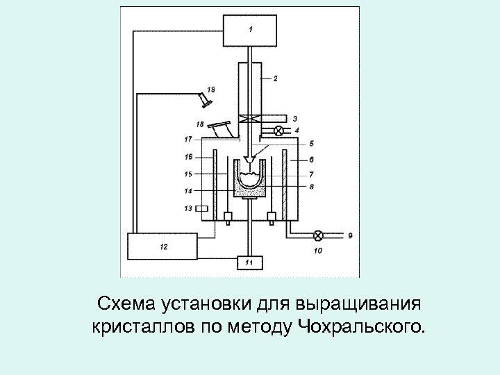 Схема установки для выращивания кристаллов по методу Чохральского.