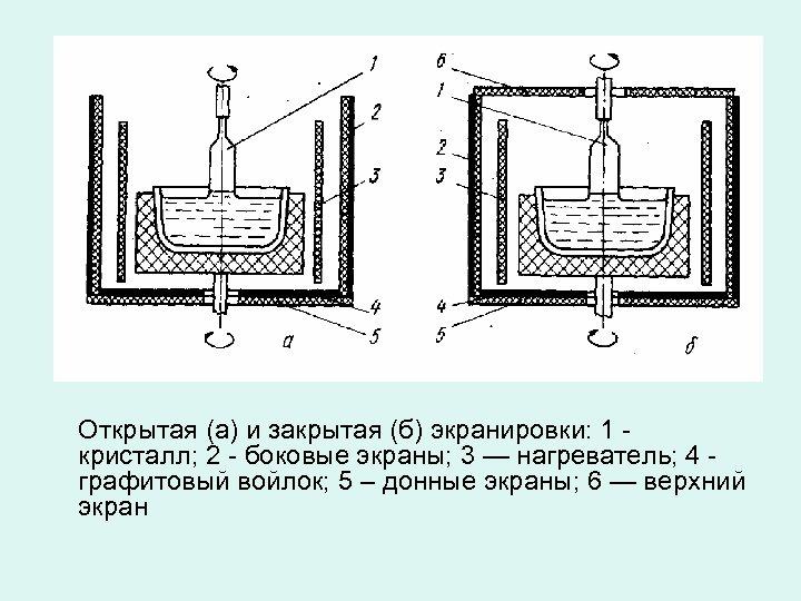 Открытая (а) и закрытая (б) экранировки: 1 - кристалл; 2 - боковые экраны; 3
