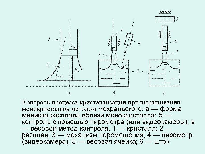 Контроль процесса кристаллизации при выращивании монокристаллов методом Чохральского: а — форма мениска расплава вблизи