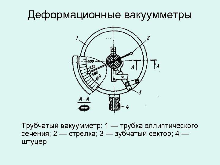 Деформационные вакуумметры Трубчатый вакуумметр: 1 — трубка эллиптического сечения; 2 — стрелка; 3 —