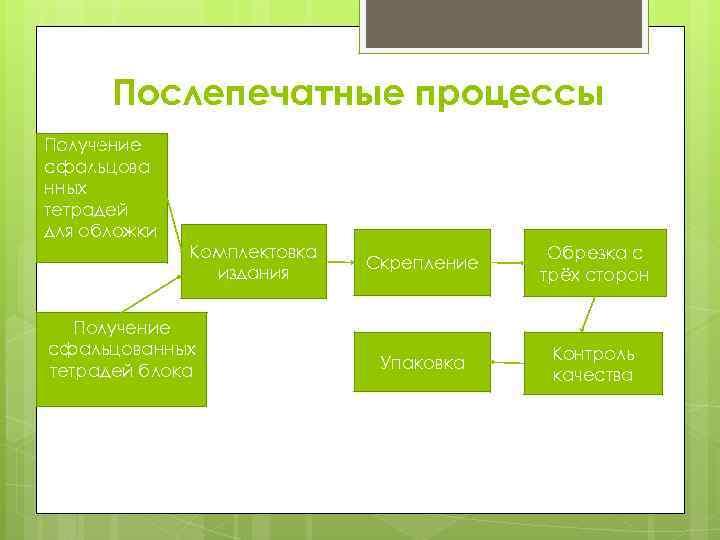 Послепечатные процессы Получение сфальцова нных тетрадей для обложки Комплектовка издания Получение сфальцованных тетрадей блока
