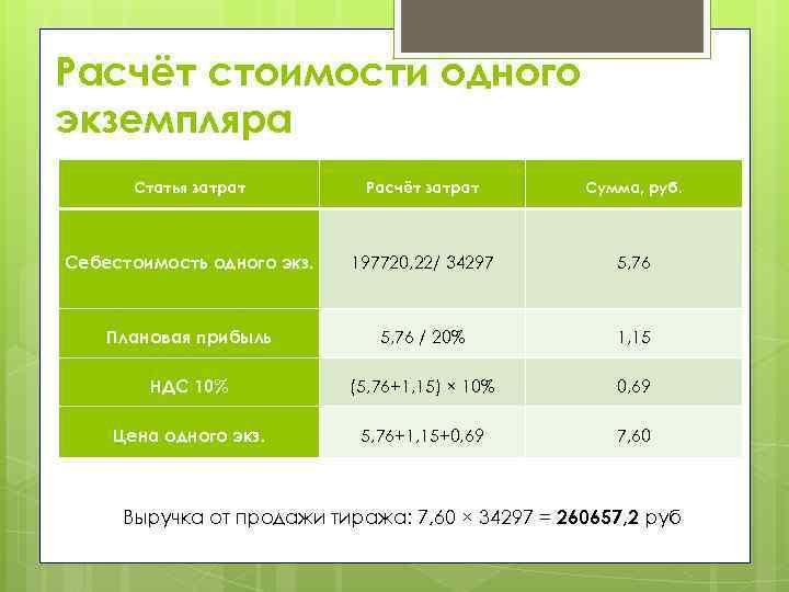 Расчёт стоимости одного экземпляра Статья затрат Расчёт затрат Сумма, руб. Себестоимость одного экз. 197720,