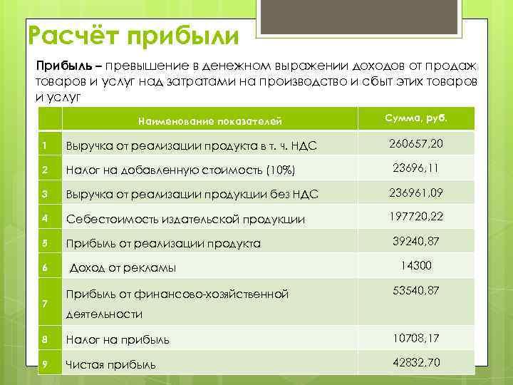 Расчёт прибыли Прибыль – превышение в денежном выражении доходов от продаж товаров и услуг