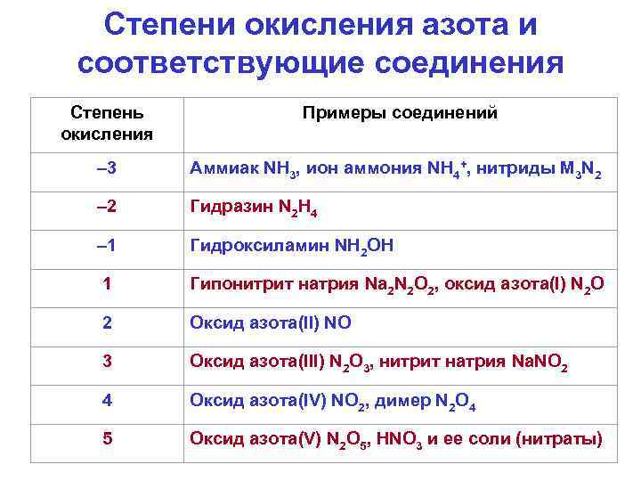 Степени окисления азота и соответствующие соединения Степень окисления Примеры соединений – 3 Аммиак NH