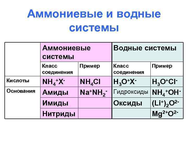Аммониевые и водные системы Аммониевые системы Класс соединения Кислоты Основания Водные системы Класс соединения