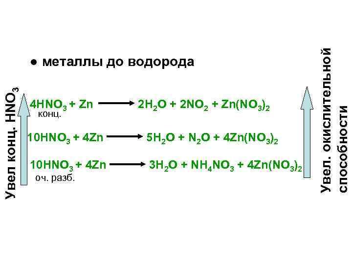 4 HNO 3 + Zn конц. 2 H 2 O + 2 NO 2