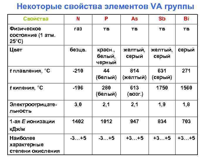 Некоторые свойства элементов VA группы Свойства N P As Sb Bi газ тв тв