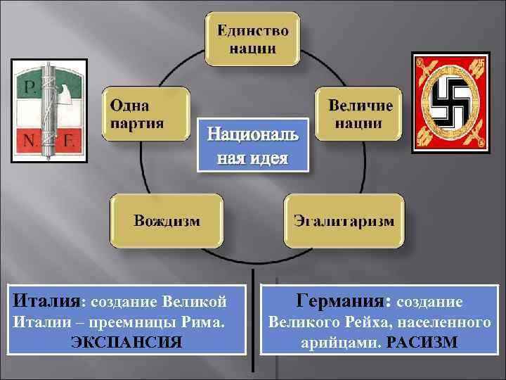 Италия: создание Великой Германия: создание Италии – преемницы Рима. ЭКСПАНСИЯ Великого Рейха, населенного арийцами.