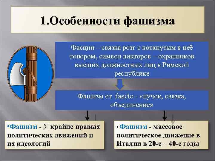 1. Особенности фашизма Фасции – связка розг с воткнутым в неё топором, символ ликторов