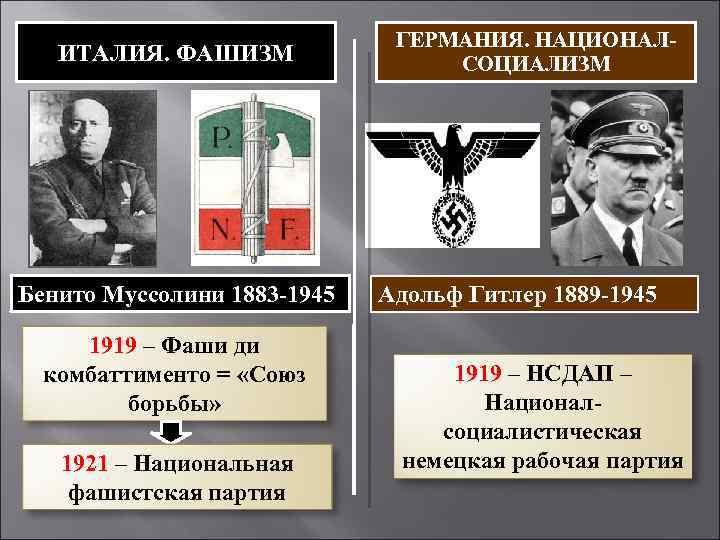 ИТАЛИЯ. ФАШИЗМ Бенито Муссолини 1883 -1945 1919 – Фаши ди комбаттименто = «Союз борьбы»
