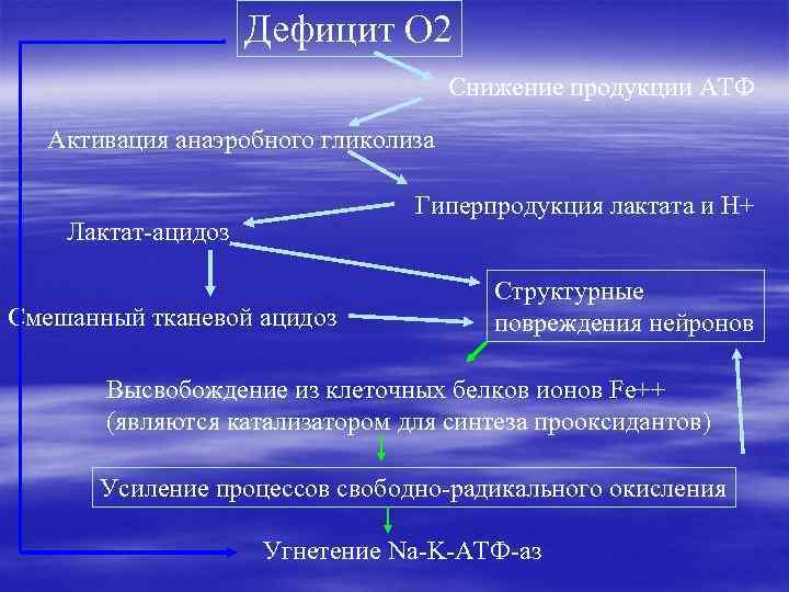 Дефицит О 2 Снижение продукции АТФ Активация анаэробного гликолиза Гиперпродукция лактата и Н+ Лактат-ацидоз