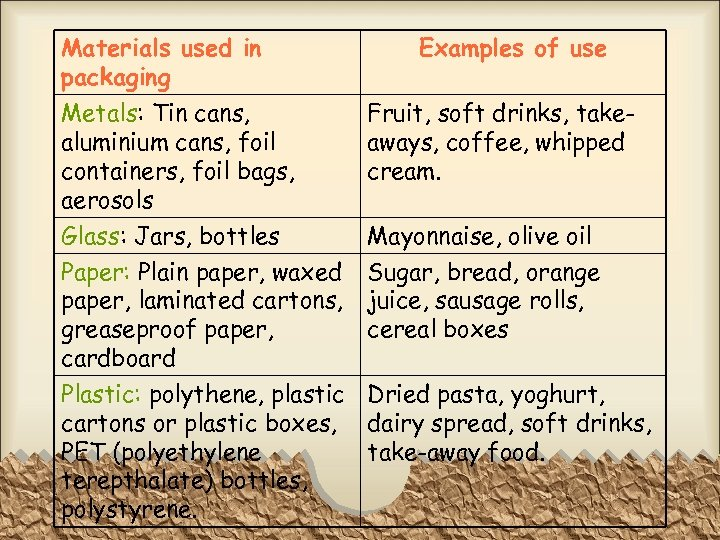 Materials used in packaging Examples of use Metals: Tin cans, aluminium cans, foil containers,