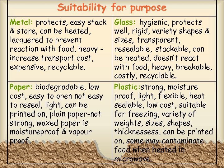 Suitability for purpose Metal: protects, easy stack & store, can be heated, lacquered to
