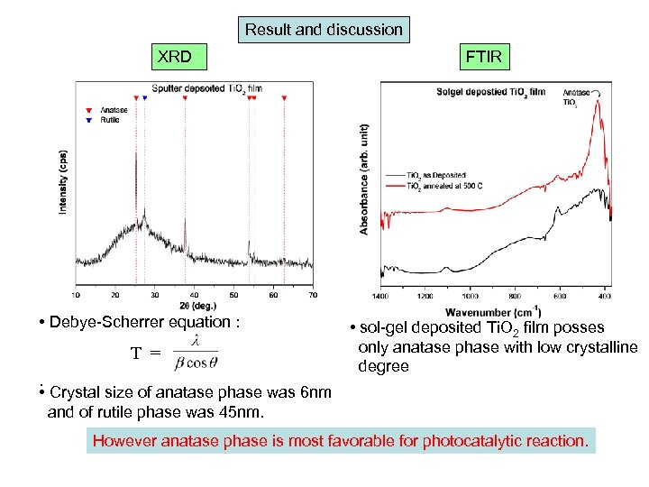 Result and discussion XRD • Debye-Scherrer equation : T =. • Crystal size of