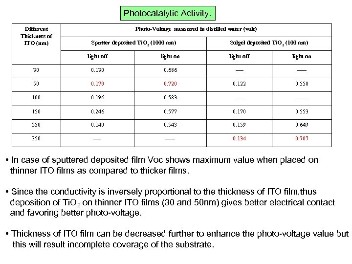 Photocatalytic Activity. Different Thickness of ITO (nm) Photo-Voltage measured in distilled water (volt) Sputter