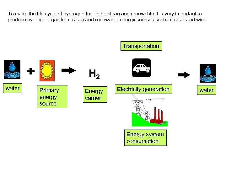 To make the life cycle of hydrogen fuel to be clean and renewable it