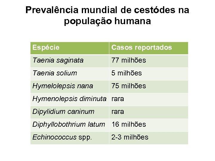 Prevalência mundial de cestódes na população humana Espécie Casos reportados Taenia saginata 77 milhões