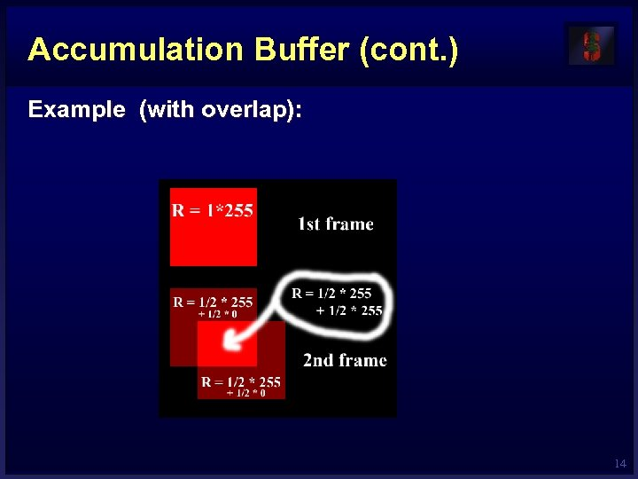 Accumulation Buffer (cont. ) Example (with overlap): 14