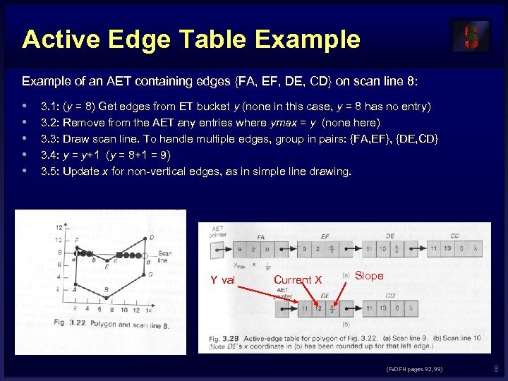 Active Edge Table Example of an AET containing edges {FA, EF, DE, CD} on