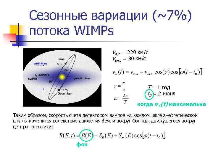 Сезонные вариации (~7%) потока WIMPs vsun = 220 км/с vorb. = 30 км/с Т