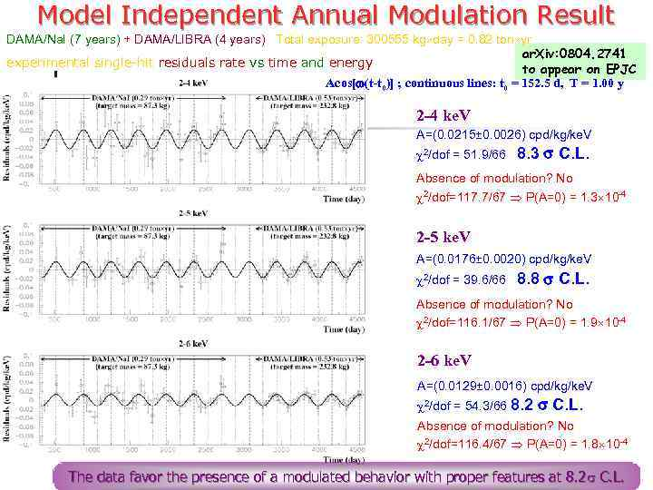 Model Independent Annual Modulation Result DAMA/Na. I (7 years) + DAMA/LIBRA (4 years) Total