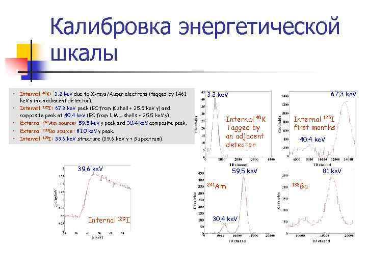Калибровка энергетической шкалы • Internal 40 K: 3. 2 ke. V due to X-rays/Auger