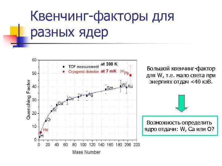Квенчинг-факторы для разных ядер at 300 K at 7 m. K Большой квенчинг-фактор для