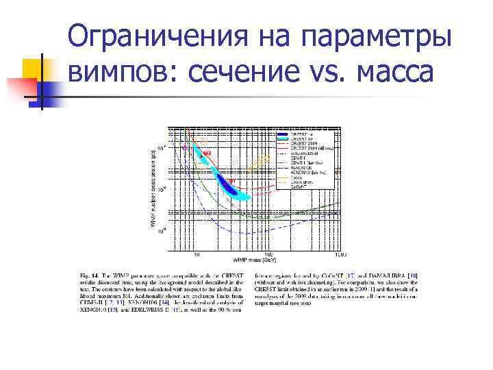 Ограничения на параметры вимпов: сечение vs. масса