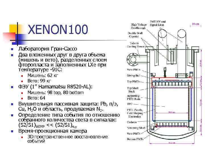 XENON 100 n n Лаборатория Гран-Сассо Два вложенных друг в друга объема (мишень и