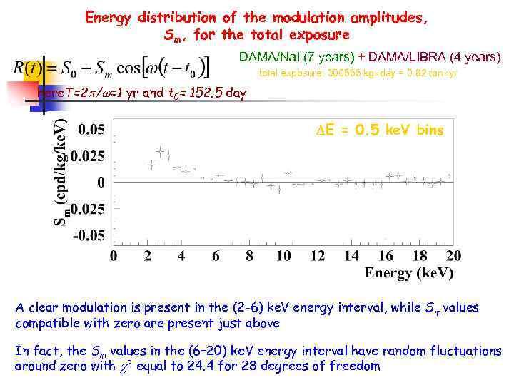 Energy distribution of the modulation amplitudes, Sm, for the total exposure DAMA/Na. I (7