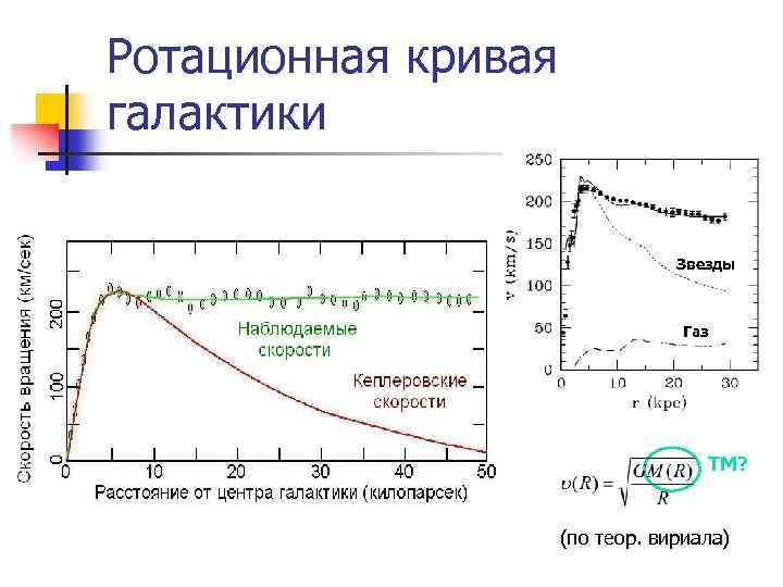 Ротационная кривая галактики Звезды Газ ТМ? (по теор. вириала)