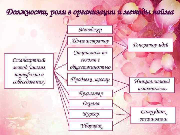 Должности, роли в организации и методы найма Менеджер Администратор Стандартный метод (анализ портфолио и