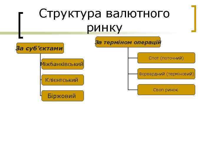 Структура валютного ринку За суб'єктами За терміном операцій Спот (поточний) Міжбанківський Форвардний (терміновий) Клієнтський