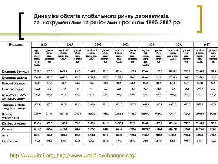 Динаміка обсягів глобального ринку деривативів за інструментами та регіонами протягом 1995 -2007 рр. Показник