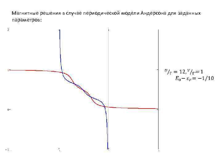 Магнитные решения в случае периодической модели Андерсона для заданных параметров: