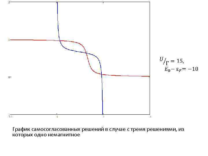 График самосогласованных решений в случае с тремя решениями, из которых одно немагнитное