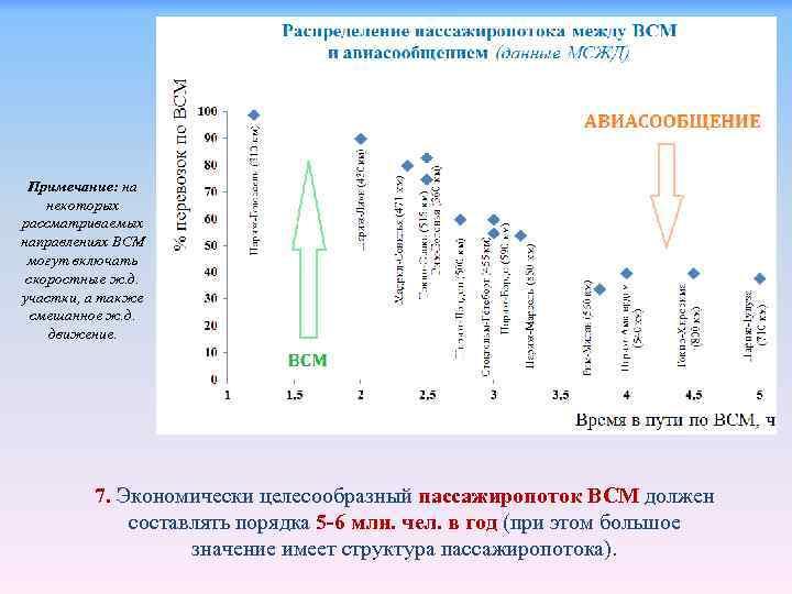 Примечание: на некоторых рассматриваемых направлениях ВСМ могут включать скоростные ж. д. участки, а также