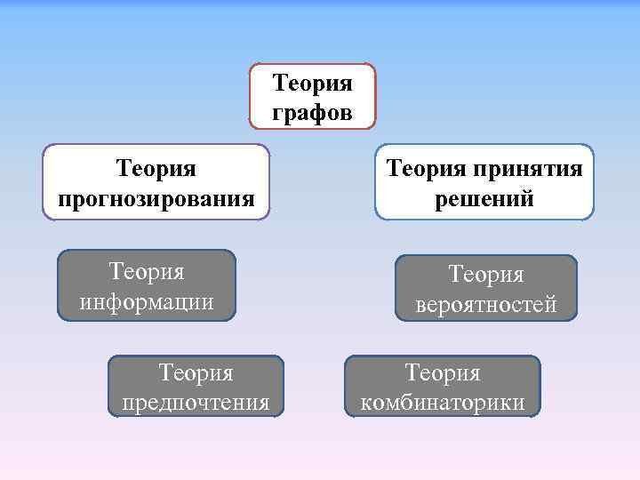 Теория графов Теория прогнозирования Теория информации Теория предпочтения Теория принятия решений Теория вероятностей Теория