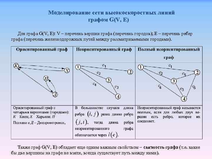 Моделирование сети высокоскоростных линий графом G(V, E) Для графа G(V, E): V – перечень